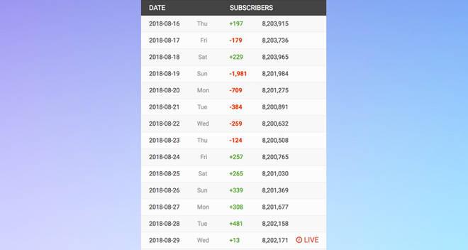joe socialblade subscriber stats numbers