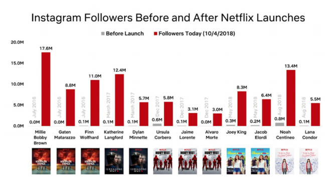 Netflix instagram stars