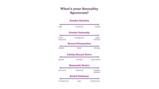 Of sexuality test Quiz: Can