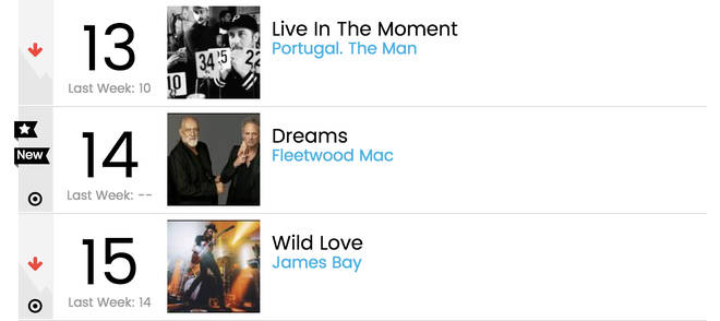 Billboard Hot Rock Songs Fleetwood Mac