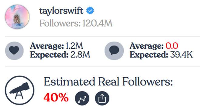 Taylor Swift - Instagram fake followers
