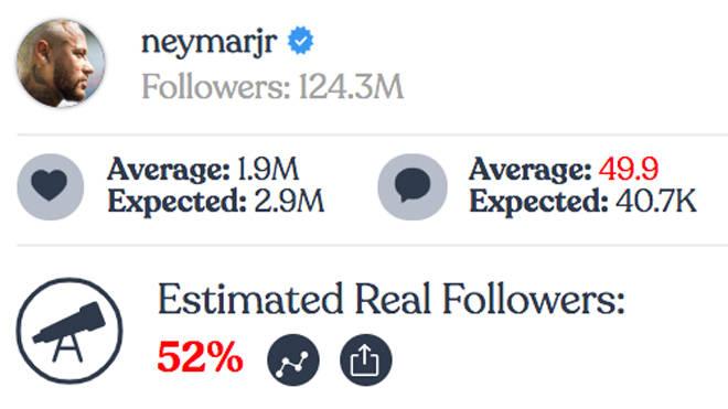 Neymar - Instagram fake followers