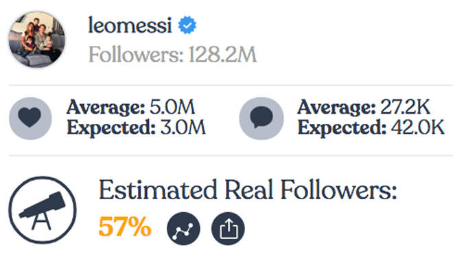 Lionel Messi - Instagram fake followers