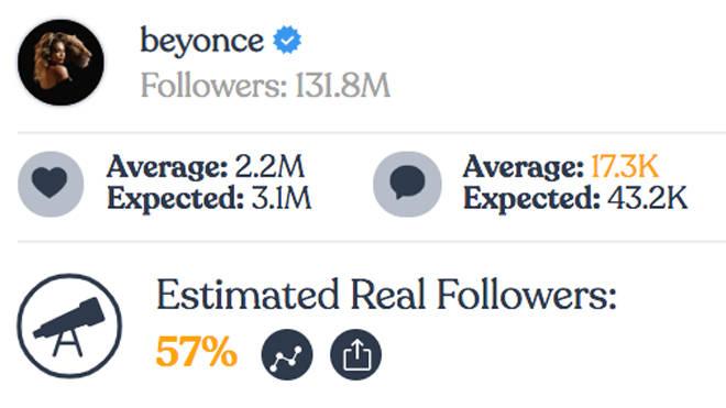 Beyoncé - Instagram fake followers