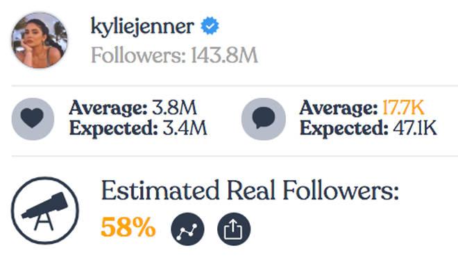 Kylie Jenner - Instagram fake followers
