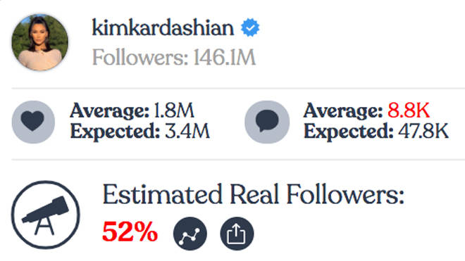 Kim Kardashian - Instagram fake followers