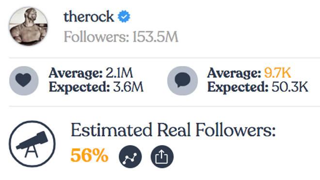 "Dwayne ""The Rock"" Johnson - Instagram fake followers"