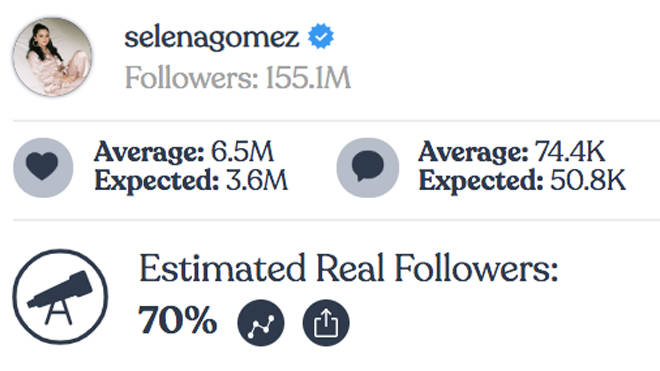 Selena Gomez - Instagram fake followers