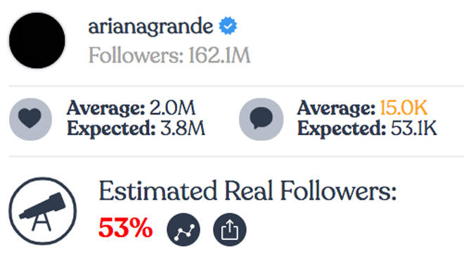 Ariana Grande - Instagram fake followers