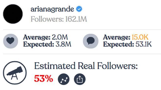 Ariana Grande - Instagram fake followers